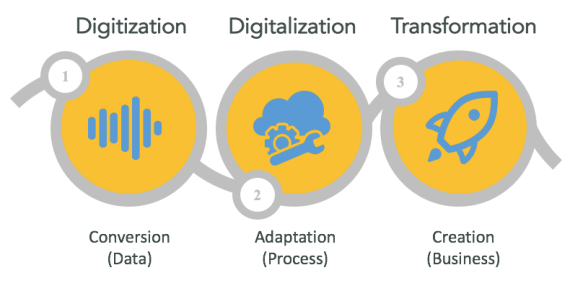 مقايسه digitization با digitalization با digital transformation
